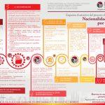 Esquema ilustrativo Nacionalidad Habeas Legal Company 2018 150x150 - Esquema ilustrativo del proceso de obtención de la Nacionalidad Española