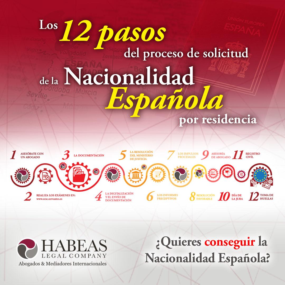Nacionalidad Espanola Habeas Legal slide square - Abogados Internacionales especializados en Extranjería, Inmigración y Laboral