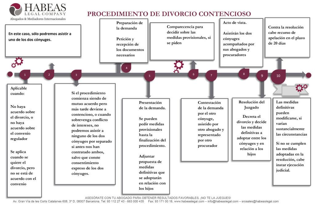 Procedimiento de divorcio contencioso 1 1 1024x663 - Derecho Civil Nacional e Internacional
