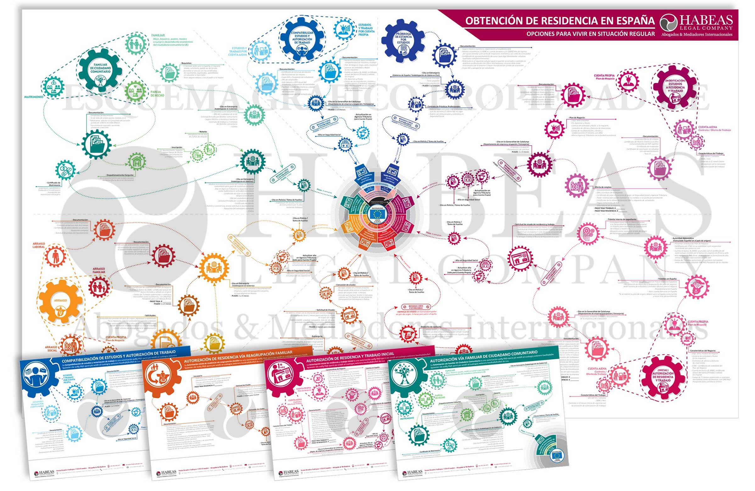 infografía residencia UE - Derecho de Extranjería e Inmigración